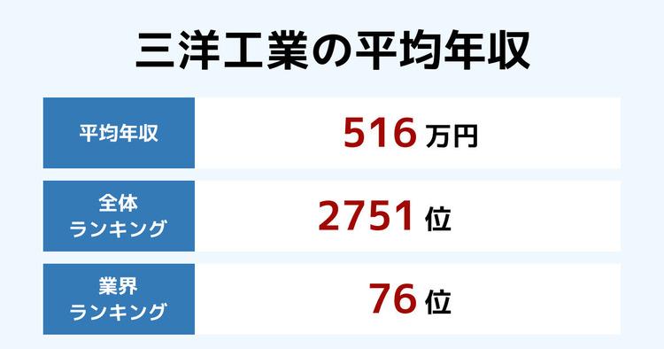 三洋工業の平均年収