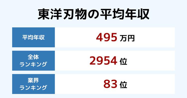 東洋刃物の平均年収