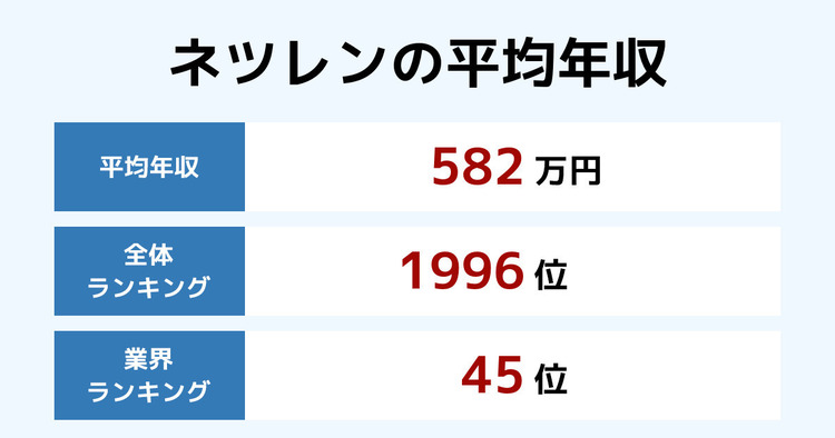 ネツレンの平均年収