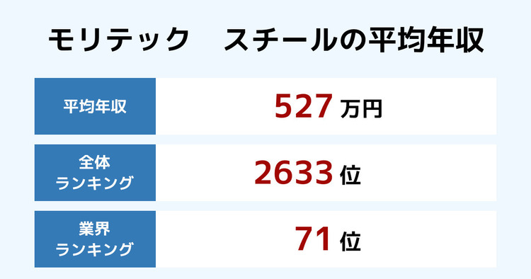 モリテック スチールの平均年収