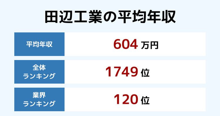 田辺工業の平均年収