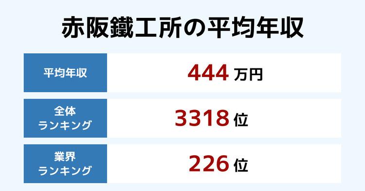 赤阪鐵工所の平均年収