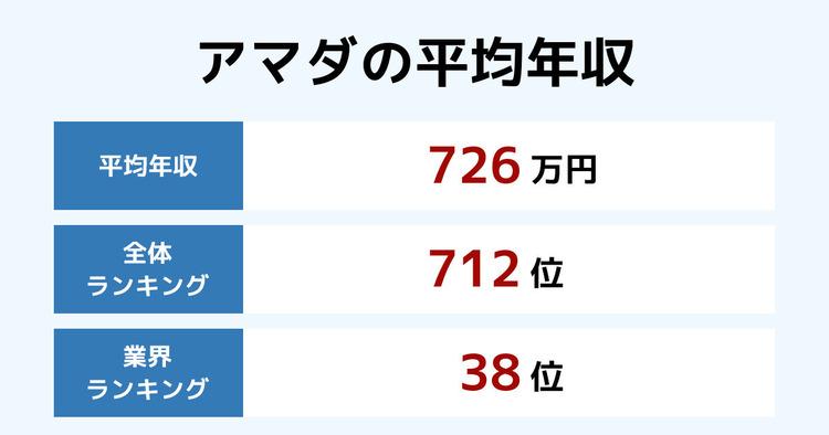 アマダの平均年収