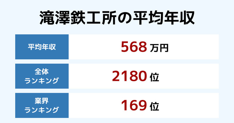 滝澤鉄工所の平均年収
