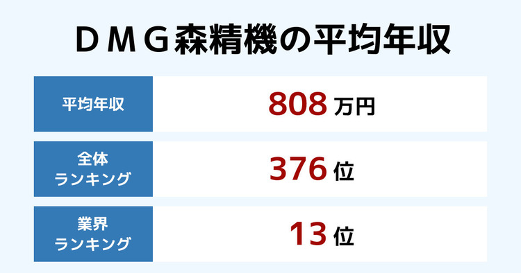 DMG森精機の平均年収