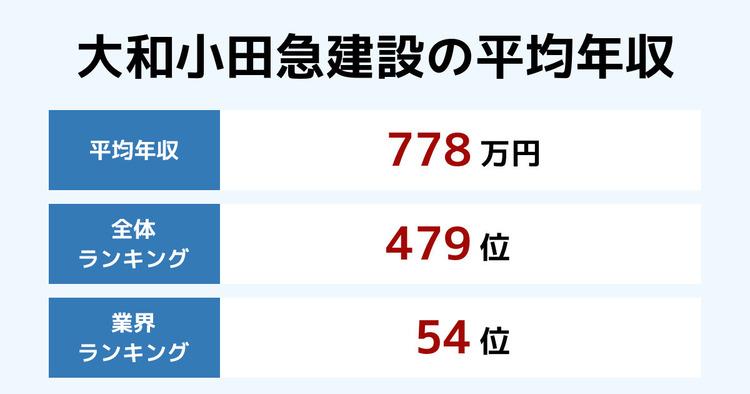 大和小田急建設の平均年収