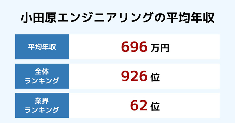 小田原エンジニアリングの平均年収