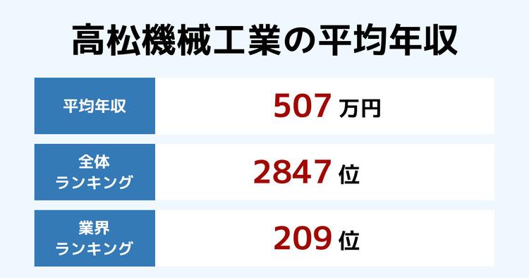 高松機械工業の平均年収