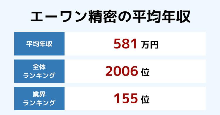 エーワン精密の平均年収