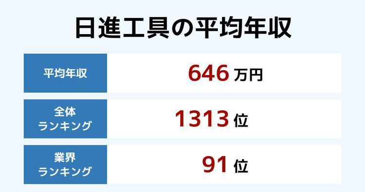 日進工具の平均年収