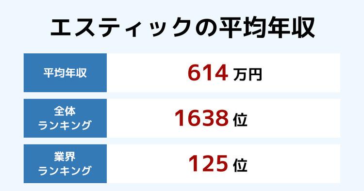 エスティックの平均年収