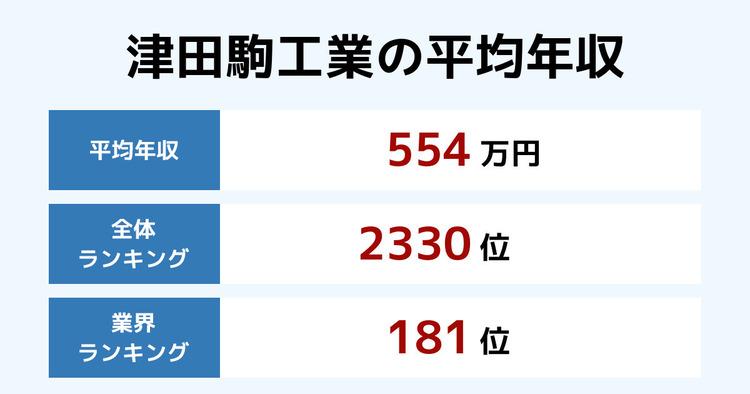 津田駒工業の平均年収