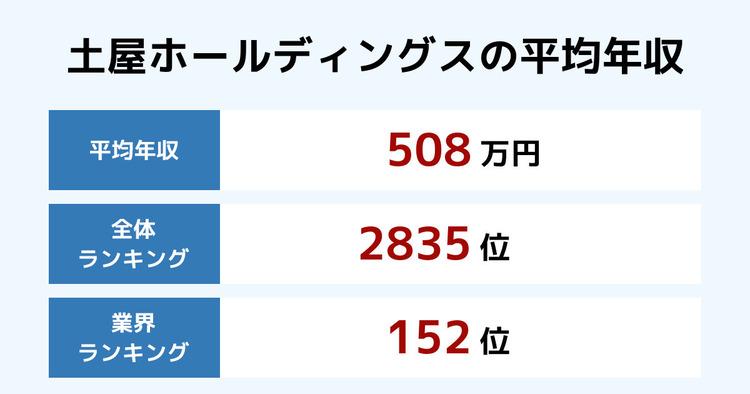 土屋ホールディングスの平均年収