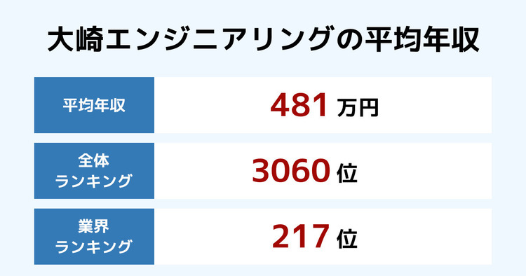大崎エンジニアリングの平均年収