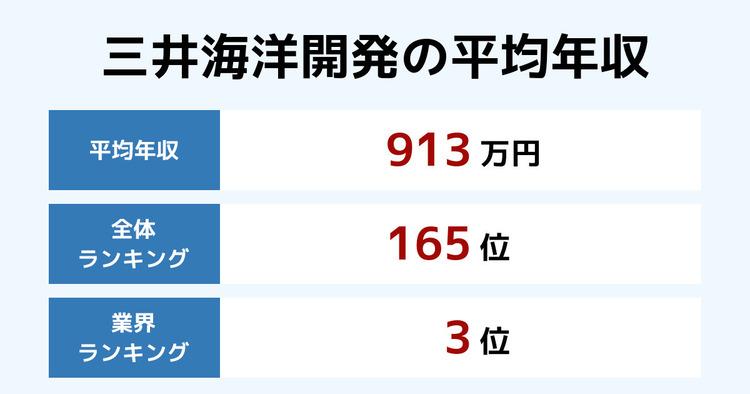 三井海洋開発の平均年収