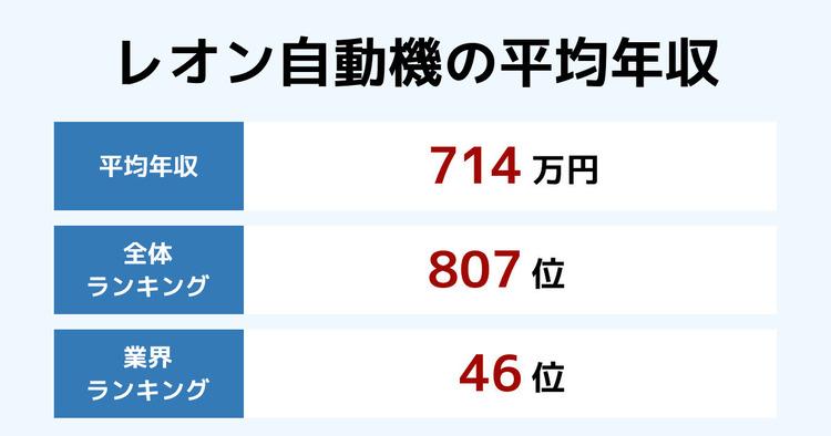 レオン自動機の平均年収