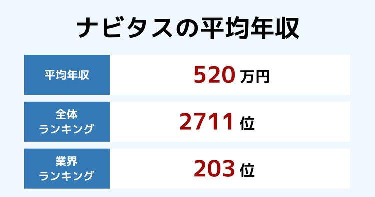 ナビタスの平均年収
