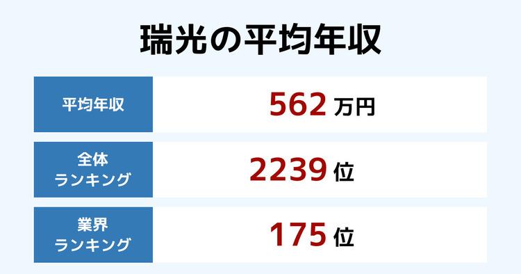 瑞光の平均年収