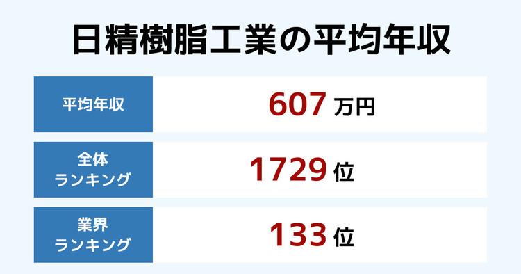 日精樹脂工業の平均年収