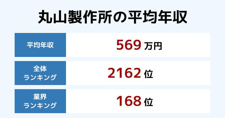 丸山製作所の平均年収