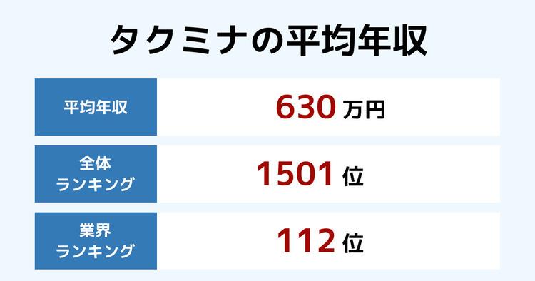 タクミナの平均年収