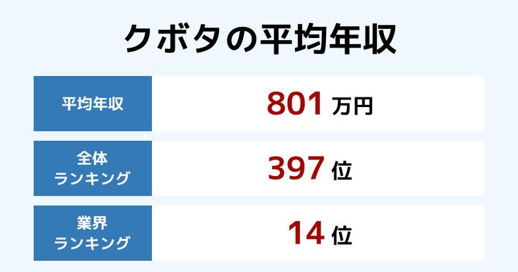 クボタの平均年収