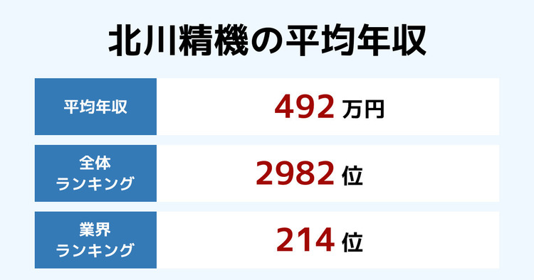 北川精機の平均年収