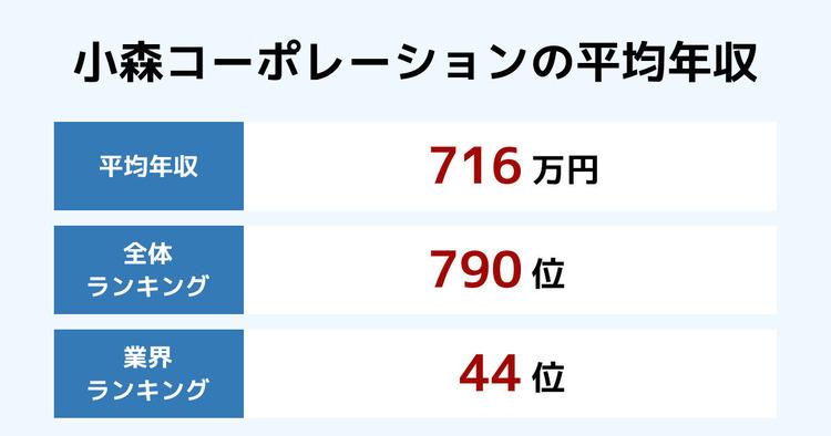 小森コーポレーションの平均年収
