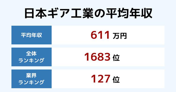 日本ギア工業の平均年収