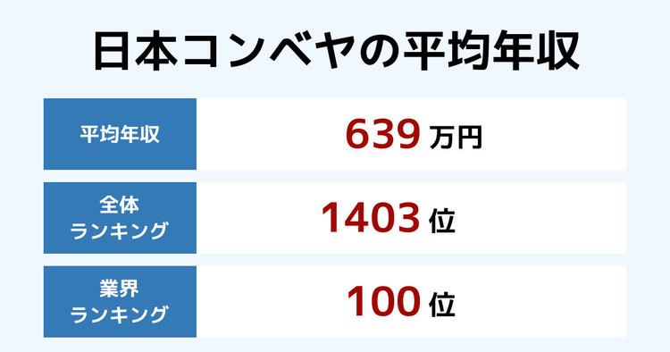 日本コンベヤの平均年収