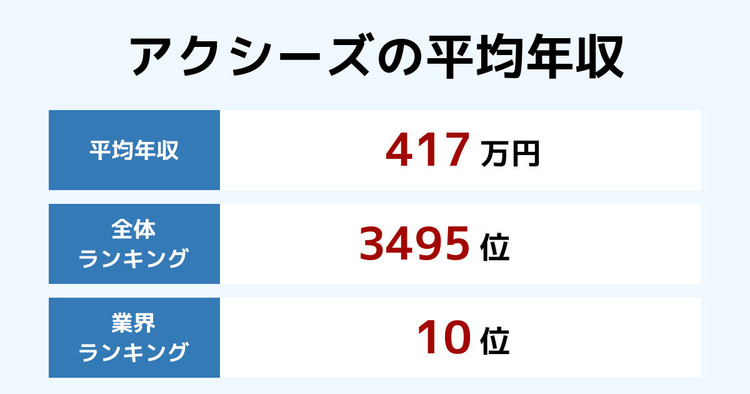 アクシーズの平均年収