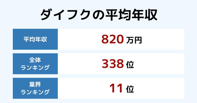 ダイフクの平均年収