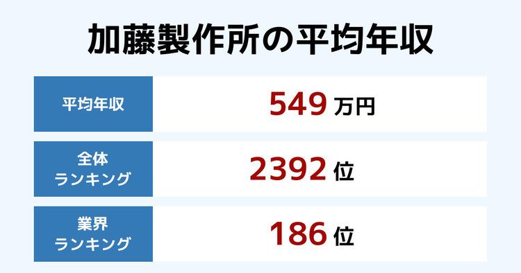 加藤製作所の平均年収