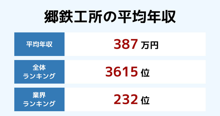 郷鉄工所の平均年収