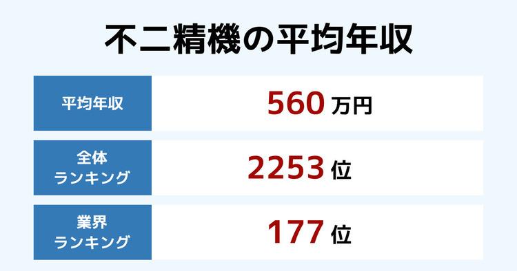不二精機の平均年収