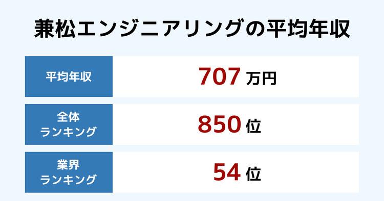 兼松エンジニアリングの平均年収