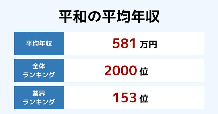 平和の平均年収