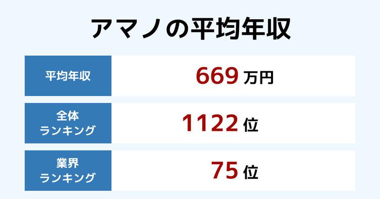 アマノの平均年収