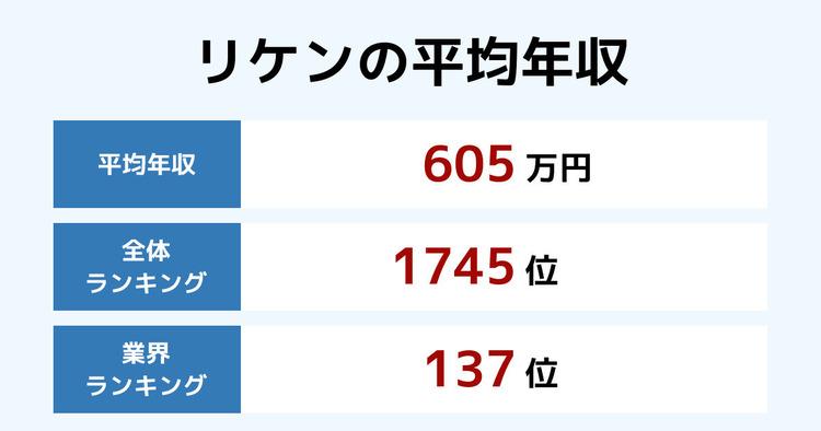 リケンの平均年収