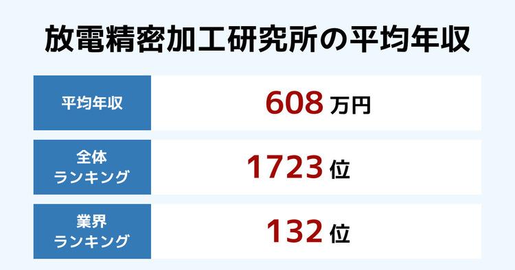 放電精密加工研究所の平均年収
