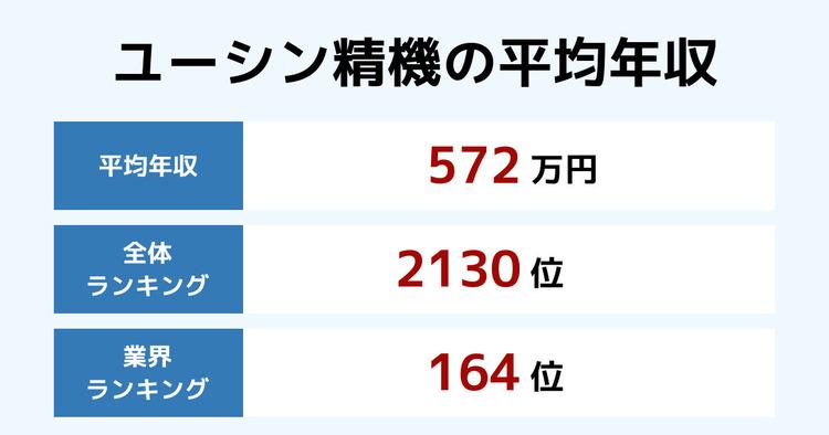 ユーシン精機の平均年収