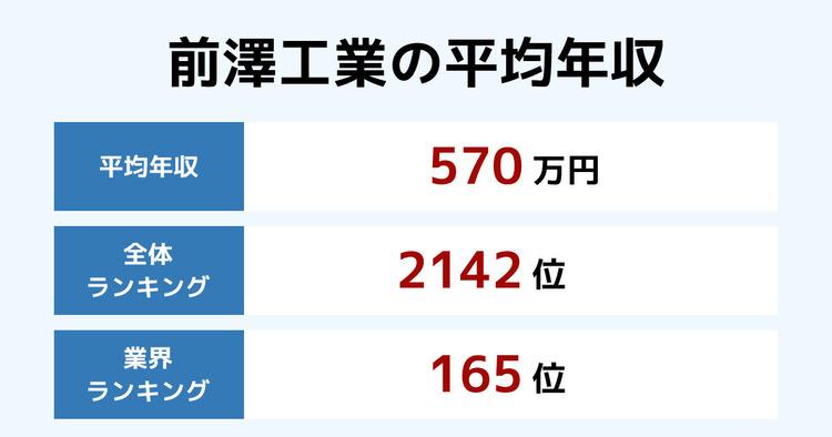 前澤工業の平均年収