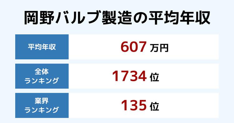 岡野バルブ製造の平均年収