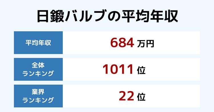 日鍛バルブの平均年収