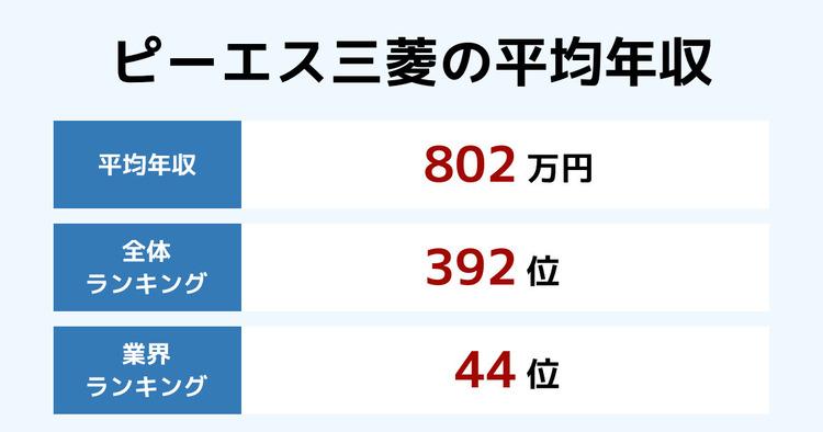 ピーエス三菱の平均年収