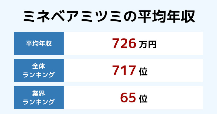 ミネベアミツミの平均年収