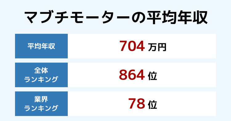 マブチモーターの平均年収