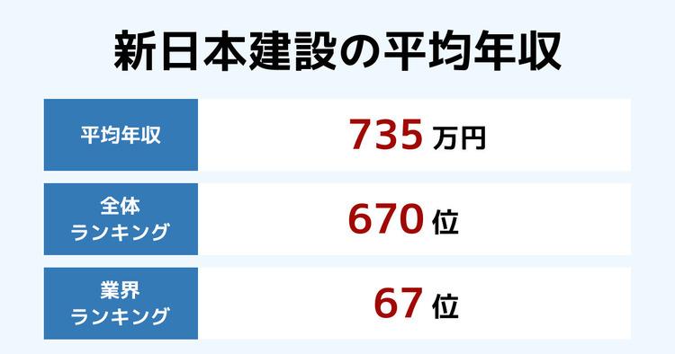 新日本建設の平均年収