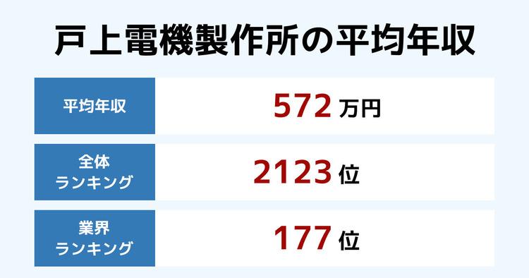 戸上電機製作所の平均年収