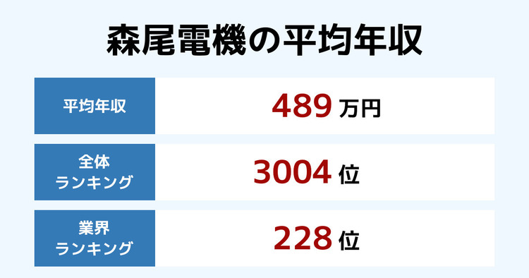 森尾電機の平均年収